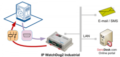 IP_WDT2_Machine_RS_232_WatchDog_400_1
