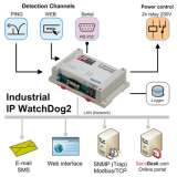 IP_WatchDog2_Industrial_icons_350_1